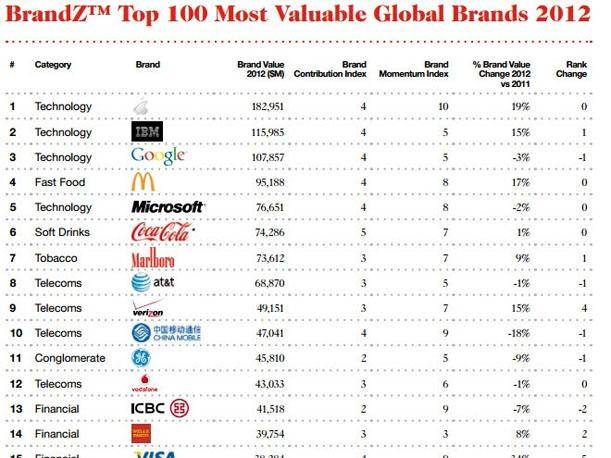 Ranking de las marcas m&aacute;s valiosas del mundo, seg&uacute;n la consultora Eurobrand