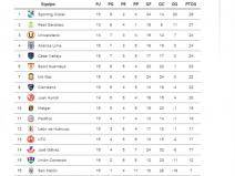 Descentralizado 2013: As&iacute; marcha la tabla de posiciones