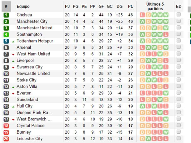 Premier League: Así Está La Tabla De Posiciones