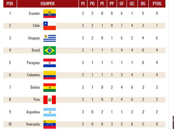 eliminatorias rusia 2018 as 237 qued 243 la tabla de posiciones