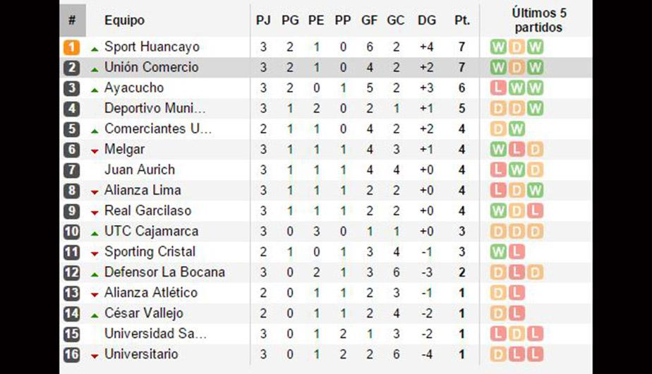 portugal segunda division table