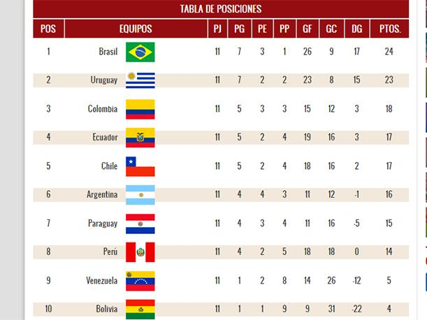 eliminatorias rusia 2018 as 237 est 225 la tabla de posiciones