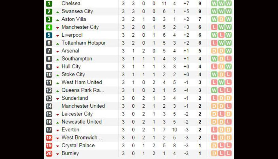 England Premier League Table Standings