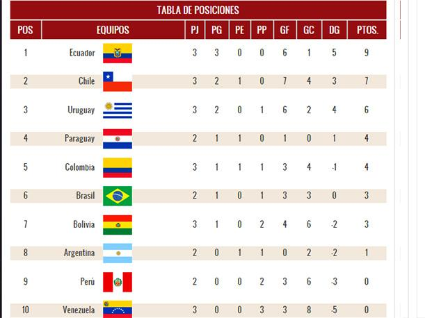 eliminatorias rusia 2018 as 237 marcha la tabla de