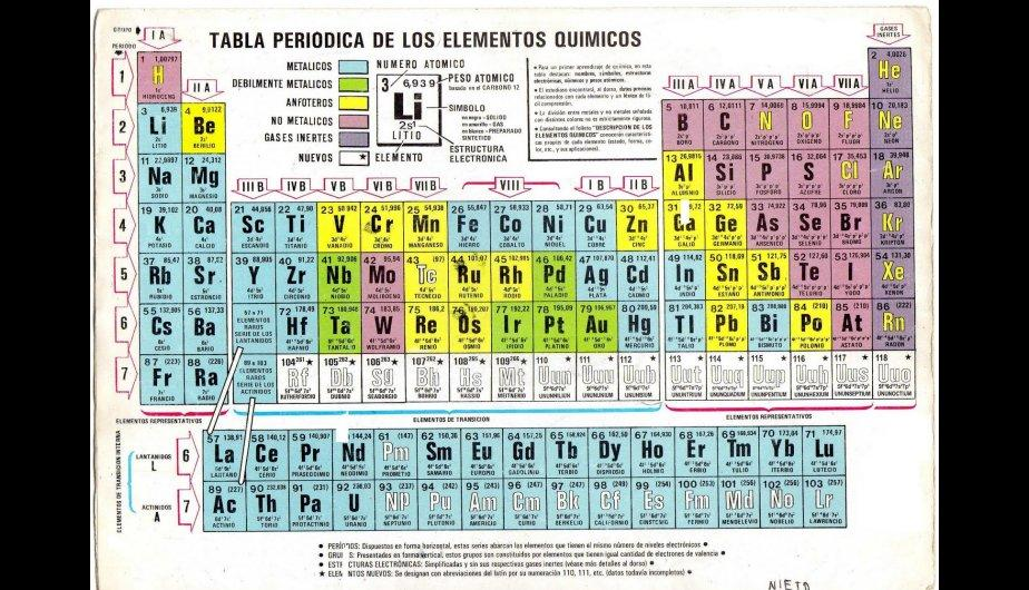 La tabla periodica moderna en wikipedia images periodic table and organizacion de la tabla periodica moderna wikipedia image tabla periodica actualizada 2017 wikipedia image collections tabla urtaz Gallery
